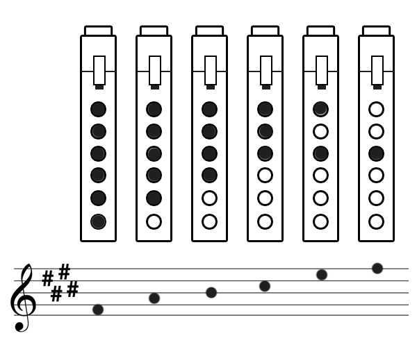The basic pentatonic scale - Nakai notation and finger tablature.